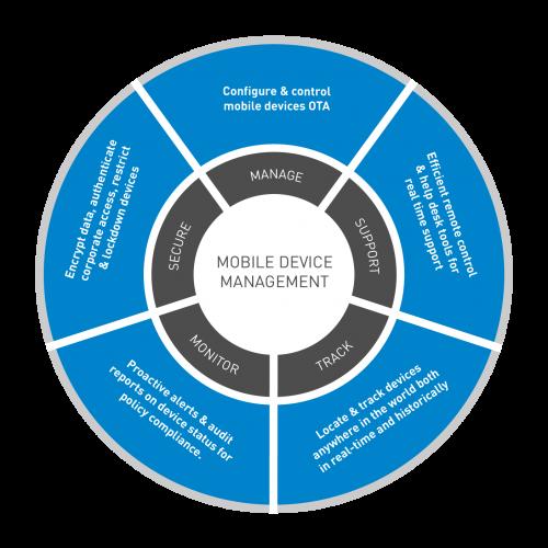 Mobile_Device_Management_MDM